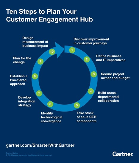 Ten Steps to Plan a Next-Generation Customer Engagement Hub - Smarter With Gartner | Customer Experience, Satisfaction et Fidélité client | Scoop.it