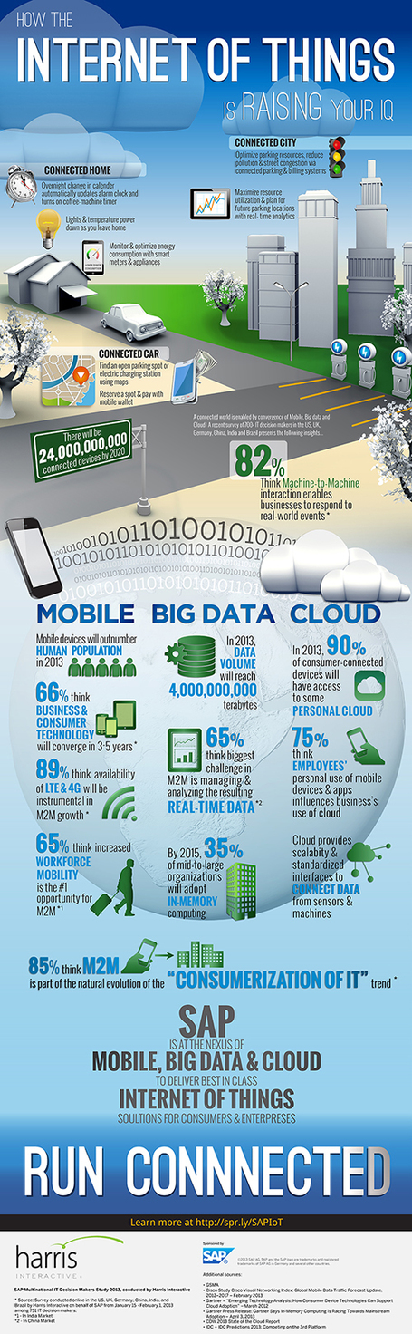 INFOGRAPHIC: Raise Your Cloud IQ | Cloud Central | Scoop.it