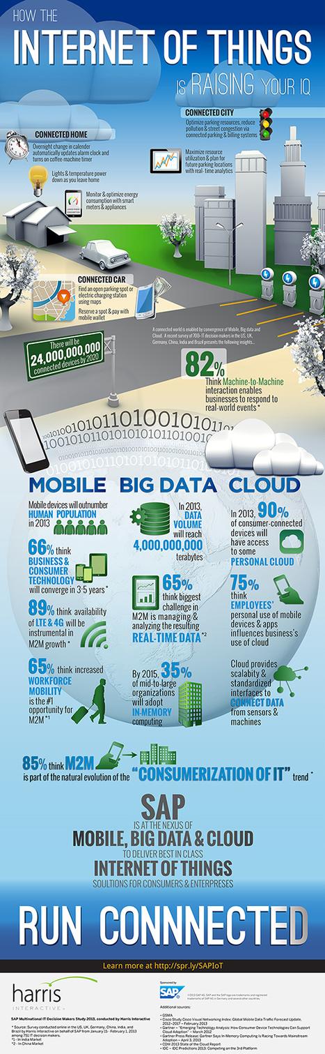 INFOGRAPHIC: Raise Your Cloud IQ | Cloud Central | Scoop.it