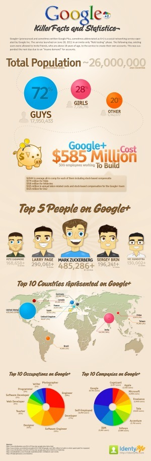 "Google+ Statistics [Infographic] | ""#Google+, +1, Facebook, Twitter, Scoop, Foursquare, Empire Avenue, Klout and more"" 