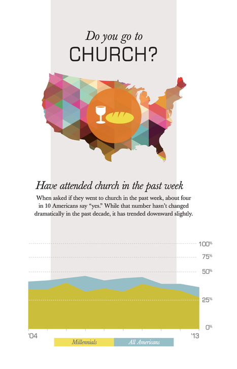 Americans Divided on the Importance of Church - Barna Group | Millennials | Scoop.it