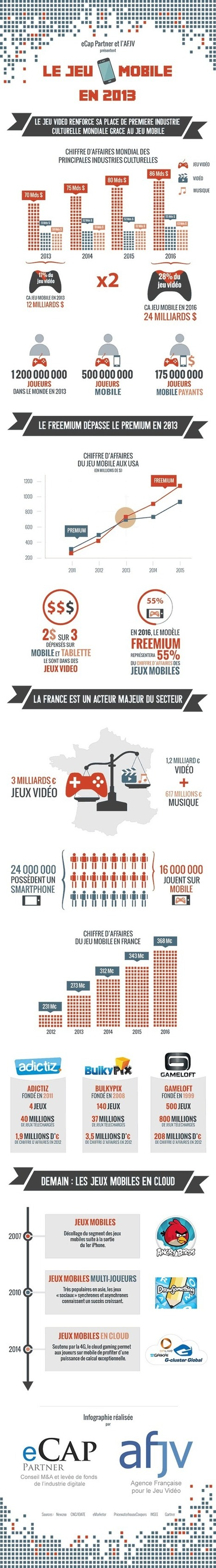 Infographie : Le Jeu Mobile en 2013 | MultiMEDIAS | Scoop.it