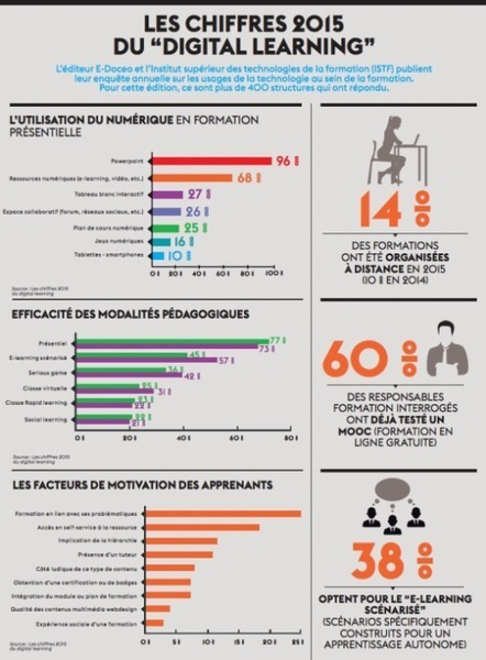 "Infographie : Les chiffres 2015 du ""digital learning"" | Narration transmedia et Education | Scoop.it"