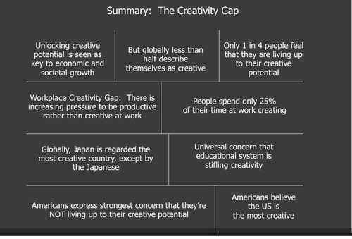 It is time to unlock creativity and make it a priority of your business model