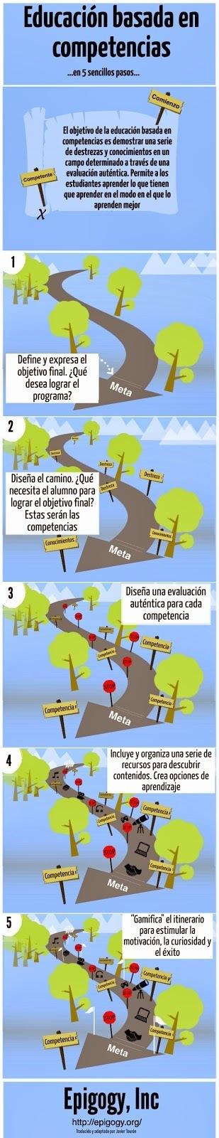 Javier Tourón: Educación basada en competencias explicada en 5 pasos | Educación y más | Scoop.it