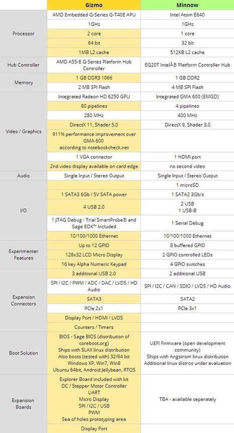 GizmoSphere vs Minnowboard – AMD and Intel x86 Embedded Boards Comparison | Embedded Systems News | Scoop.it