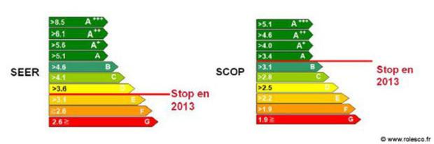 PAC et Climatisation : le coefficient de performance évolue à compter du 1er janvier 2013   La Revue de Technitoit   Scoop.it