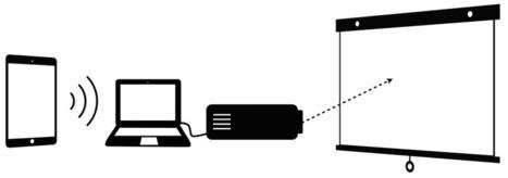 5 εφαρμογές για να προβάλλετε την οθόνη του iPad σας στον προβολέα της τάξης. | PLN.gr | Scoop.it