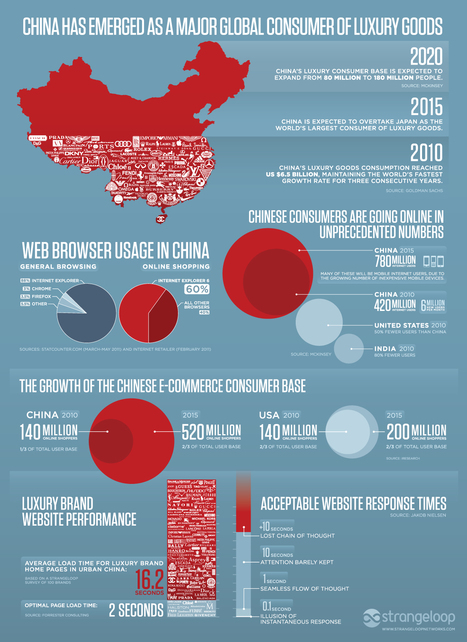L'e-commerce devrait atteindre un quart de tous les consommateurs chinois d'ici 2020 - Marketing Chine | Herbovie | Scoop.it