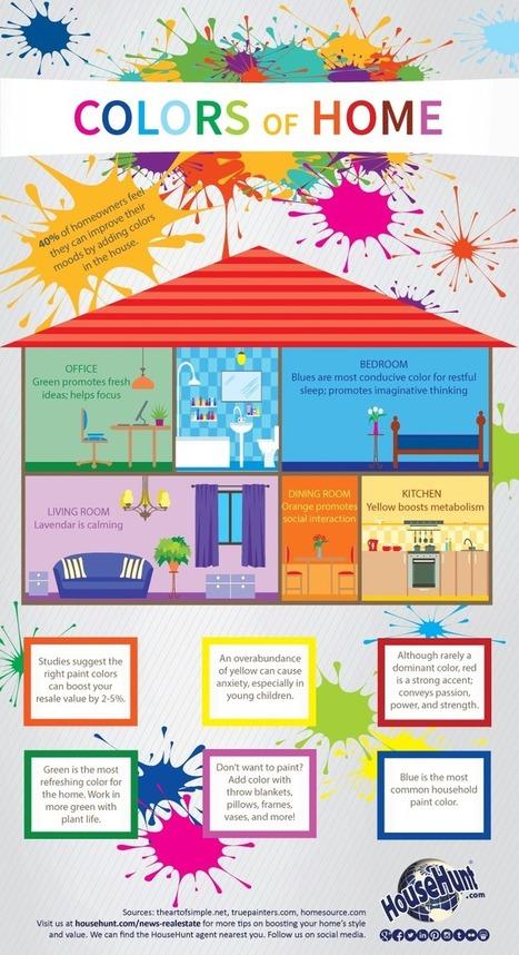 Infographie : Quelle couleur choisir pour chaque pièce de sa maison ? | Déco & tendances contemporaines | Scoop.it