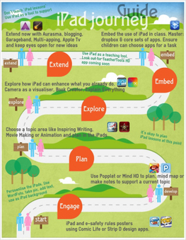 iPad Journey - infographic | iPads, MakerEd and More  in Education | Scoop.it