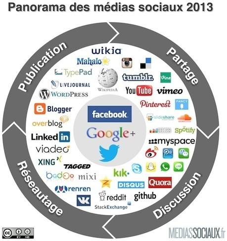 Panorama des médias sociaux 2013 | Digital Experiences by David Labouré | Scoop.it