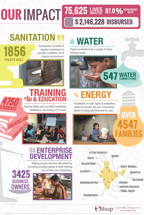 [Infographic] Its Just Amazing To See How A Bunch Of People Can Impact Lakhs Of Lives!   [Infographic] Just Amazing How A Bunch Of People Can Impact Lakhs Of Lives!   Scoop.it
