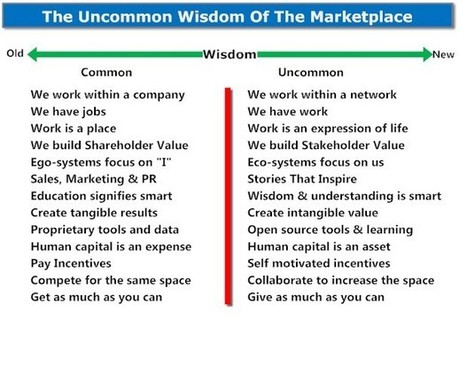 The Uncommon Wisdom Of The Marketplace | digitalNow | Scoop.it