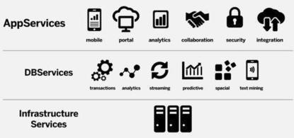 SAP Unleashes Major Hana Upgrade - InformationWeek | SAP Big Data Media | Scoop.it