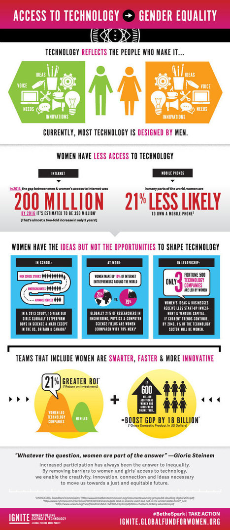Infographic: How does access to Technology Lead to Gender Equality? | EuroMed gender equality news | Scoop.it