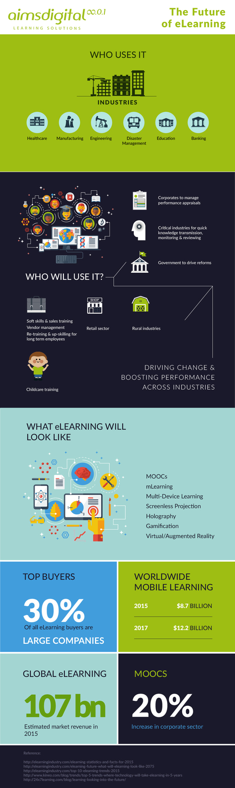 The Future of eLearning Infographic - e-Learning Infographics | Educational | Scoop.it