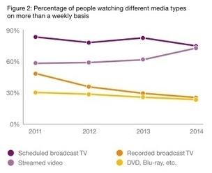 Streaming catches up with linear TV consumption while viewers seek more ad-free environments, study finds | Tendances Vidéo en ligne | Scoop.it