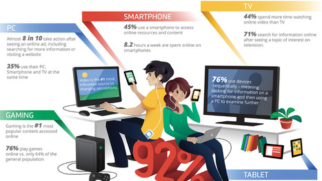 The Media Habits of Teens and Young Adults – Think Insights – Google | Marketing for Education | Scoop.it