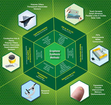 Nanotechnology primer: graphene - properties, uses and applications - Nanowerk | e-Manufacturing Additive & Digital technology | Scoop.it