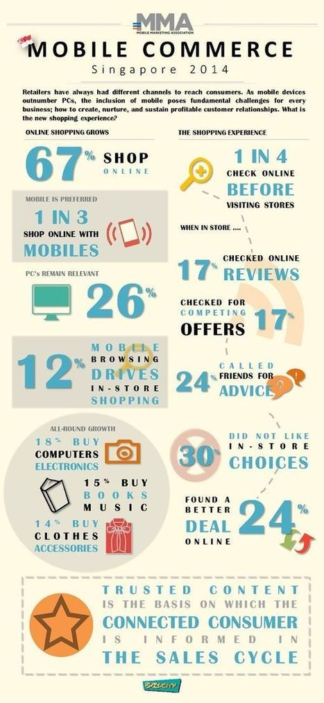 Infographic: Why shopping online with mobile devices in Singapore is normal   TechieLobang   Digital Constructionism   Scoop.it