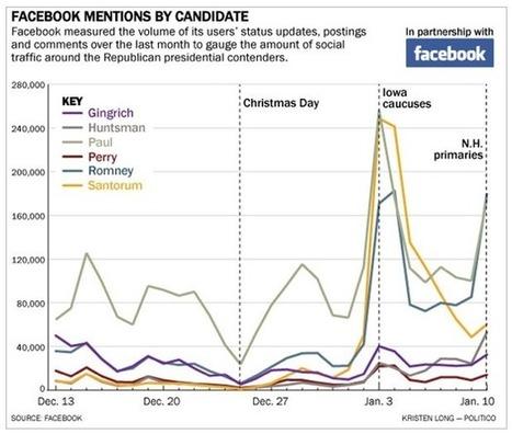 Facebook se lance dans les sondages politiques… sans demander l'avis de ses utilisateurs | {niKo[piK]} | Antisocial | Scoop.it