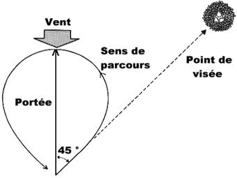 Sirtin » Les secrets du vol d'un boomerang | C@fé des Sciences | Scoop.it