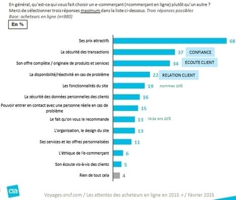 Rapport d'étude : Les attentes des acheteurs en ligne en 2015 - Etourisme.info | Tourisme & Web-marketing | Scoop.it