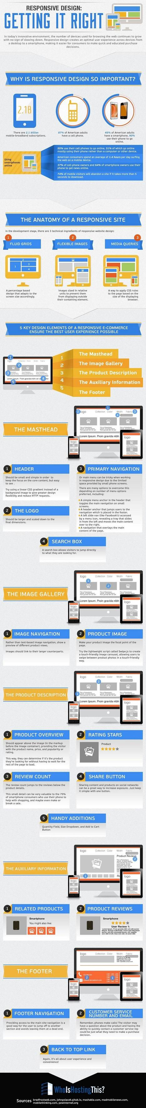 How to Do Responsive Web Design Right [Infographic] | Front-end | Scoop.it