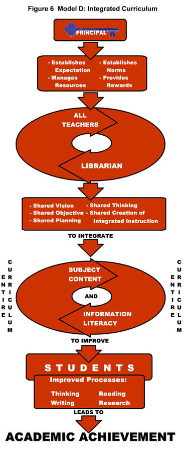 HOW DO YOU COLLABORATE WITH TEACHING COLLEAGUES ... | The Ischool library learningland | Scoop.it