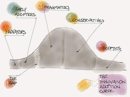 Three things I've learned about change-making - A Stick in the Sand | Facilitation graphique et pensée visuelle | Scoop.it