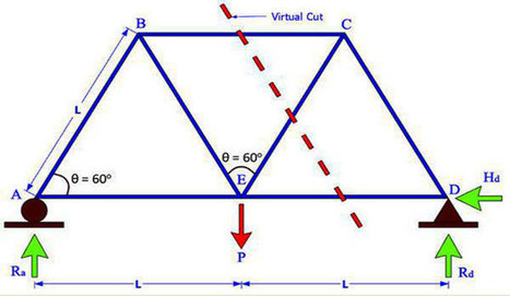 Truss Analysis Method Of Joints | Truss Analysis Problems & Solutions | Construction - BIM - Revit Global | Scoop.it