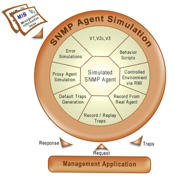 Know More AboutSNMP Traps and Network Management | SNMP Simulator | Scoop.it