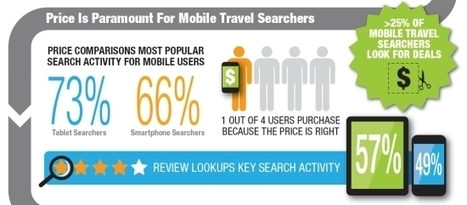 Mobile travel purchases in UK driven by price and brand - Tnooz | Mobile travel | Scoop.it