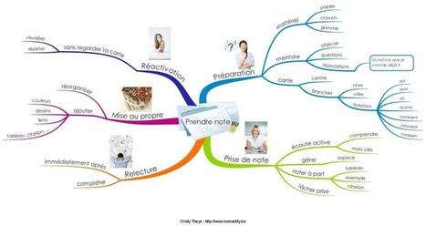 3 habitudes pour gagner du temps dans vos études | Le blog pour apprendre à apprendre ! par Nomadity | Cartes mentales, mind maps | Scoop.it