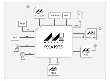 Marvell Introduces ARMADA PXA1936 & PXA1908 Octa & Quad Core Cortex A53 LTE SoCs for Smartphones and Tablets | Embedded Systems News | Scoop.it
