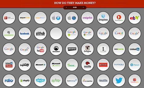 ¿Cómo hacen dinero los principales servicios de Internet? | Red amigo Telcel | Scoop.it