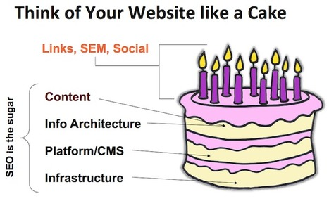 SEO Basics: 8 Essentials When Optimizing Your Site | CivicIT | Scoop.it