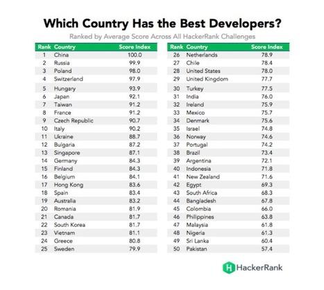 La France compte les meilleurs développeurs en C++ au monde - Le Monde Informatique | Pôle Régional Numérique | Scoop.it