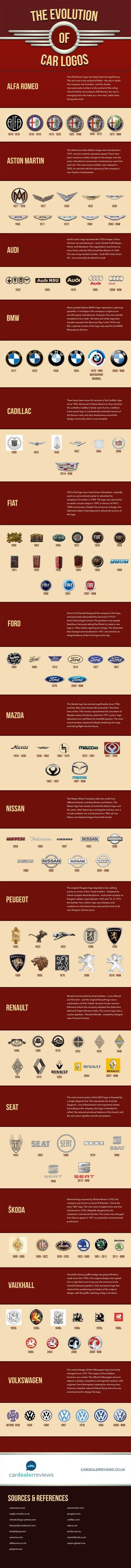 The History and Evolution of Automobile Logos | Marketing Technology | Integrated Brand Communications | Scoop.it