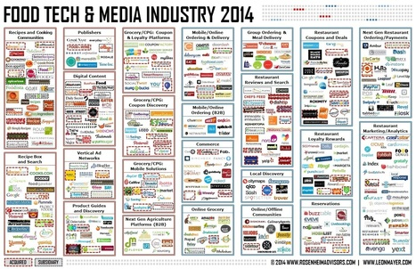 Food-Tech-and-Media-Industry-2014-Rosenheim-Advisors-and-Leon-Mayer1.jpg (JPEG Image, 1611×1040 pixels) | Food Service Tech | Scoop.it