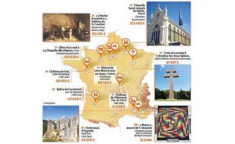 Le patrimoine leur dit merci | Clic France | Scoop.it
