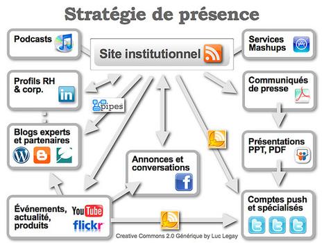 Réseaux sociaux en bibliothèques | Social media - E-reputation | Scoop.it