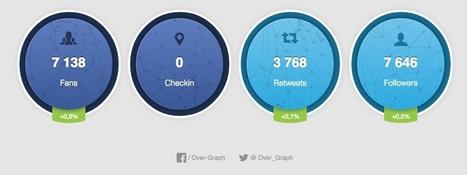 Over-Graph ! Un outil prometteur pour gérer ses réseaux sociaux | Animation Numérique de Territoire | Scoop.it