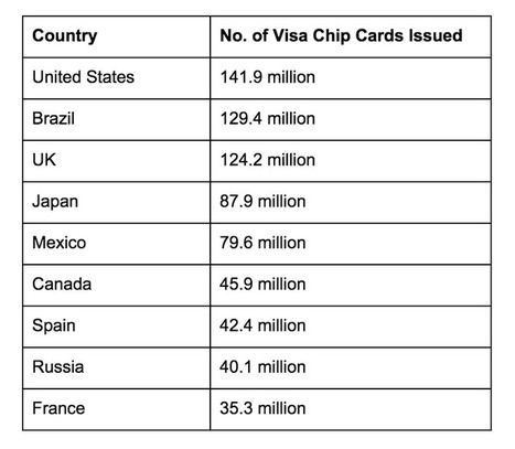 Last But Not The Least: US Reached The Highest Number of Chip Cards Across the Globe | Let's Talk Payments | Payments 2.0 | Scoop.it