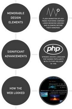 Evolución del Diseño Web - Infografía | Evolución de la comunicación visual en el diseño en México del siglo XX al XXI | Scoop.it