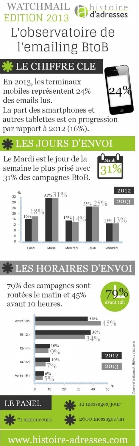 Infographie | Les dernières tendances de l'e-mailing | Sport Marketing | Scoop.it