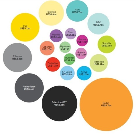 From Poverty to Power by Duncan Green » Blog Archive » Global Humanitarian Assistance 2012 – what are the emerging trends?   The Big Picture   Scoop.it