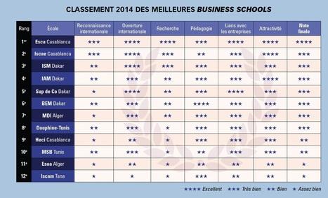 Afrique francophone : Et les meilleures business schools en 2014 ... - Jeune Afrique | Enseignement supérieur marocain | Scoop.it