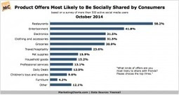 Which Types of Product Offers Will Consumers Share on Social Media? | Consumer Behavior in Digital Environments | Scoop.it